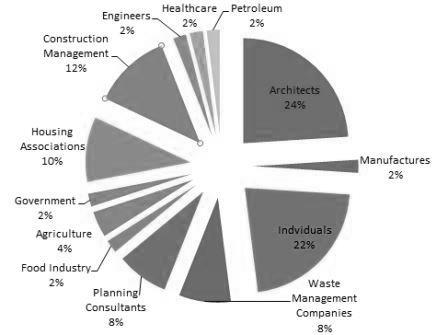 environmental consultants clients percentages pie chart